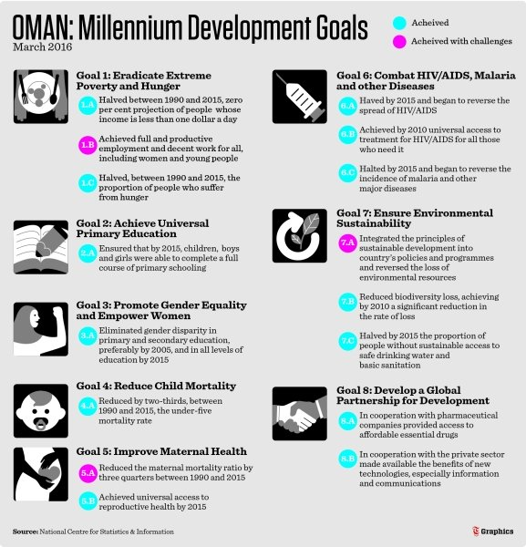 Oman does well on poverty removal front