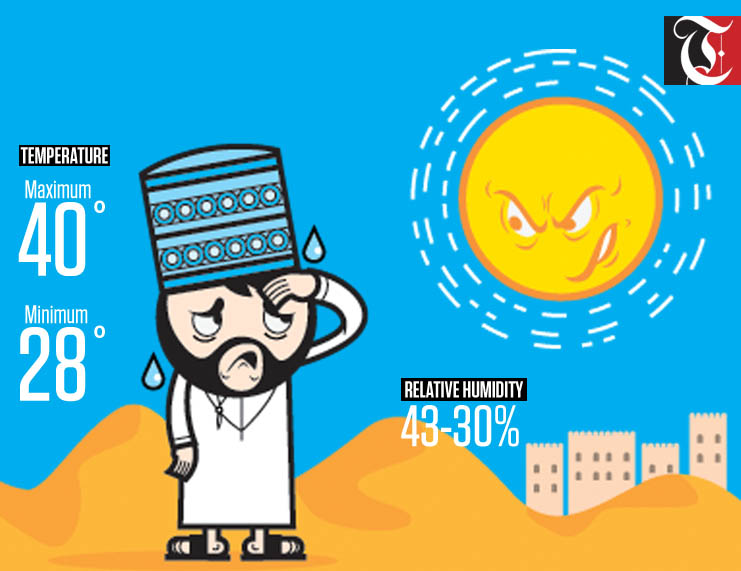 Oman weather: Today's forecast