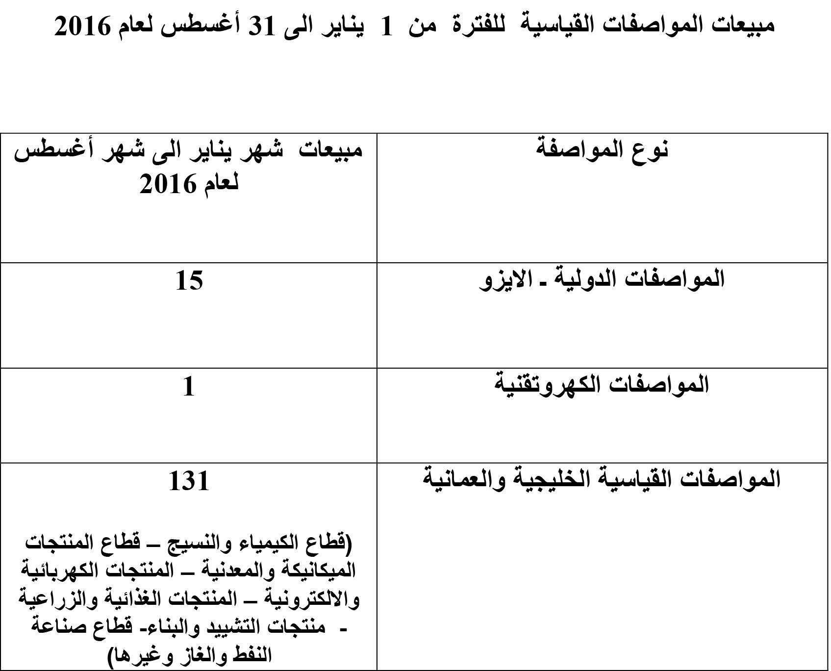 بيع 147 مواصفة قياسية عمانية وخليجية ودولية