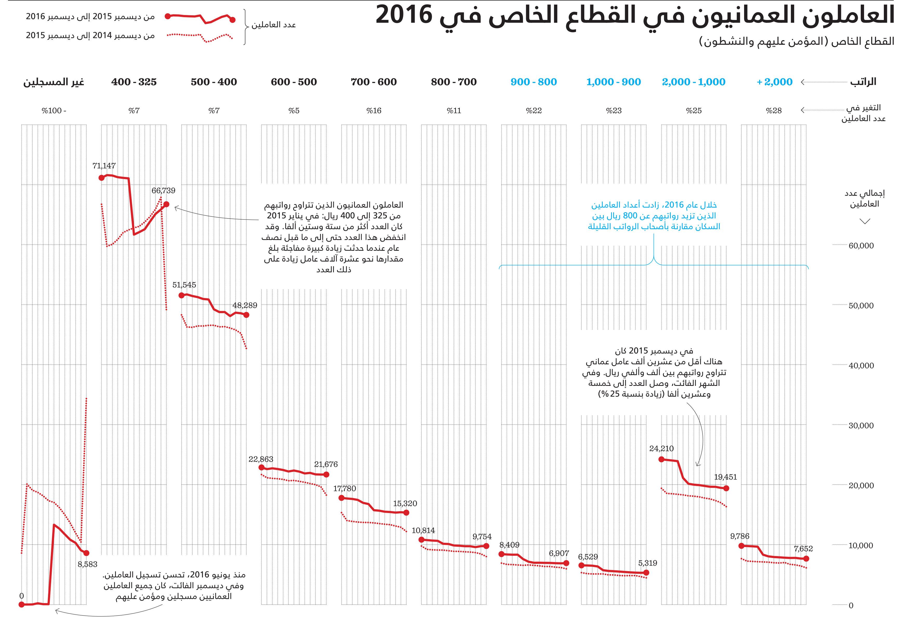 القطاع الخاص يستقطب عدداً أكبر من العمانيين