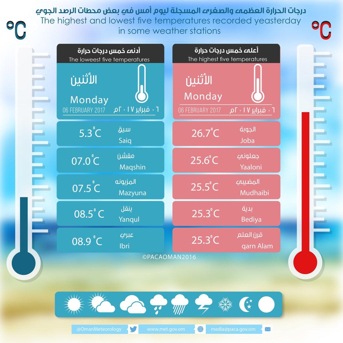 الأرصاد: درجات الحرارة المسجلة يوم أمس الاثنين أقلها 5 درجات بالجبل الأخضر