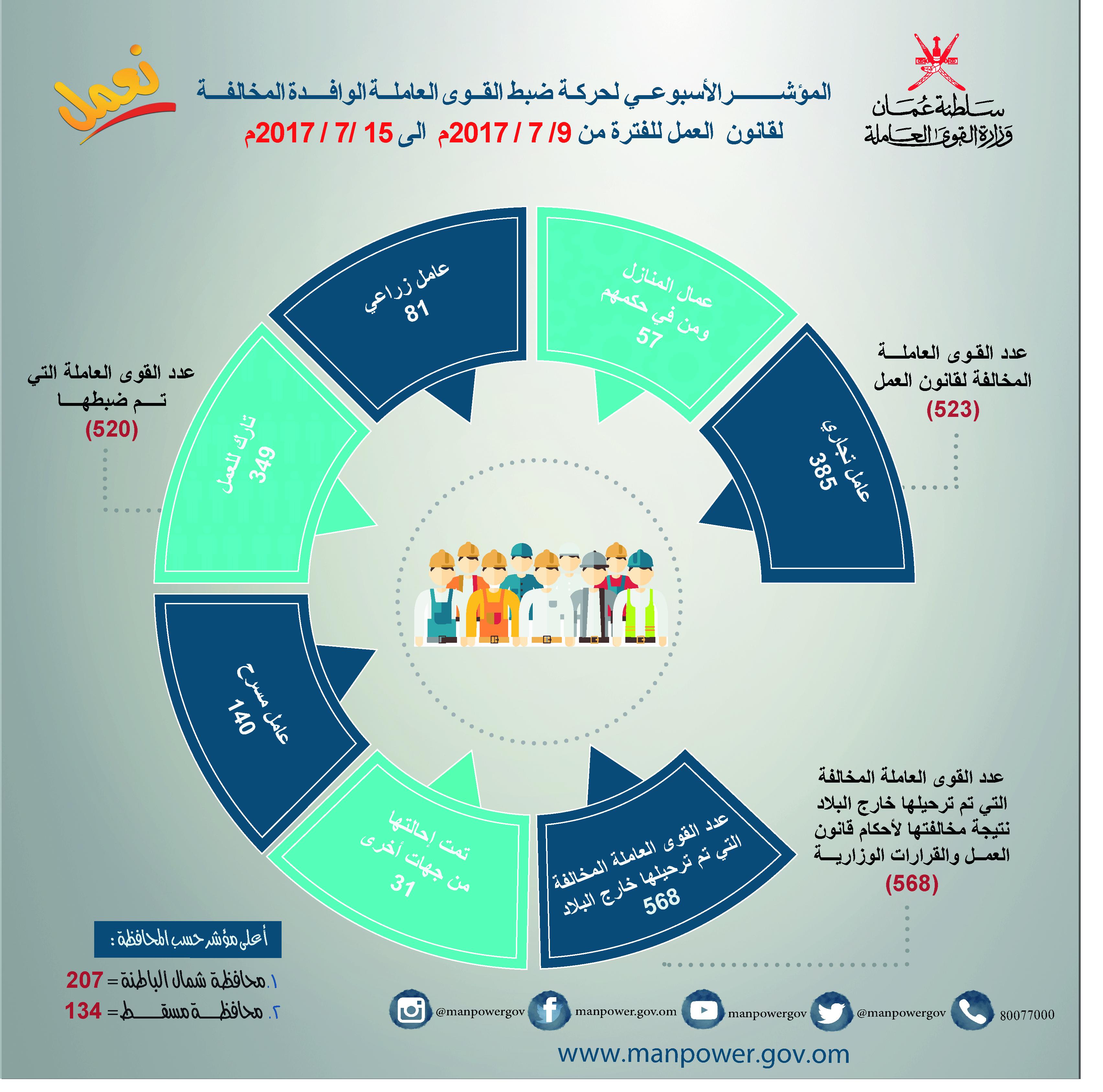 523 عاملاً مخالفاً لأحكام قانون العمل الأسبوع الفائت
