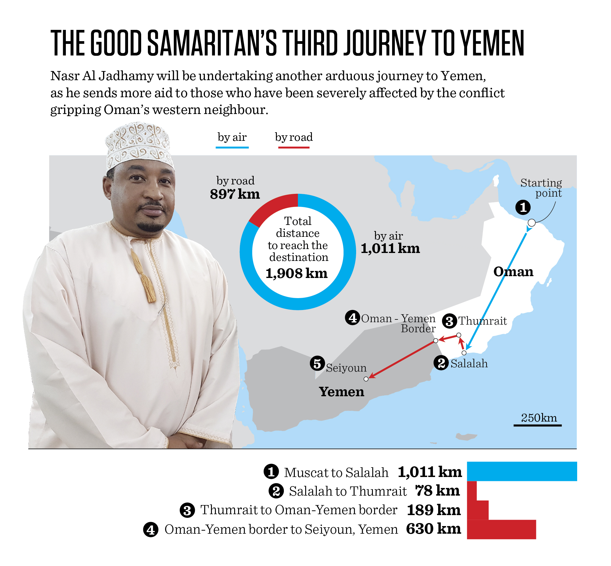 This good-hearted Omani is planning third aid trip to Yemen