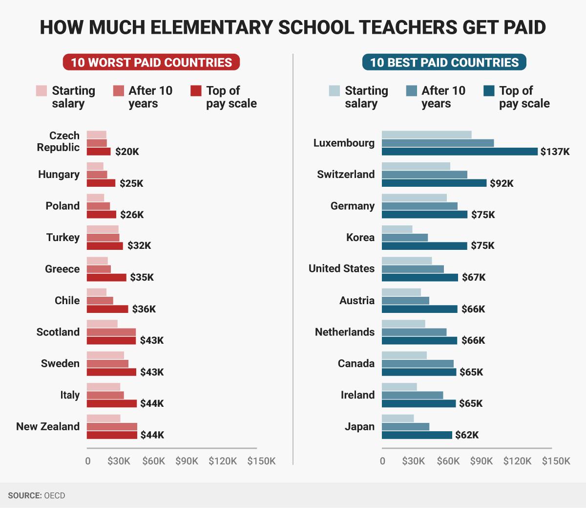 هذه أفضل 10 دول للعمل فيها كمعلم مدرسة