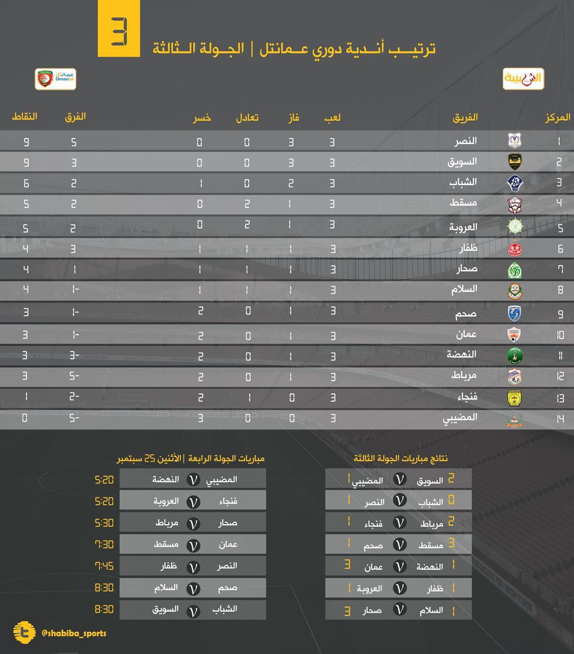أرقام وأحصائيات من الجولة الثالثة لدوري عمانتل