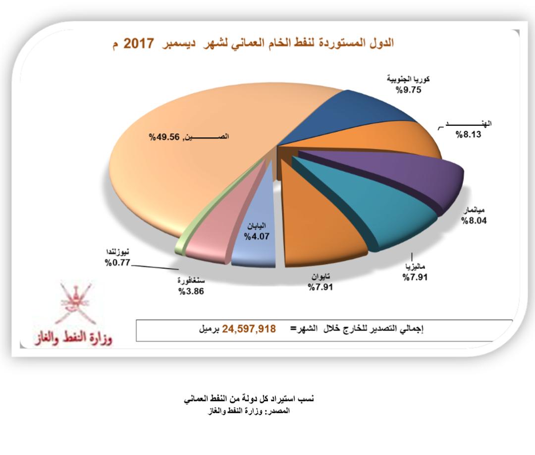 إنتاج السلطنة يتجاوز 29 مليون برميل نفط خلال ديسمبر الفائت