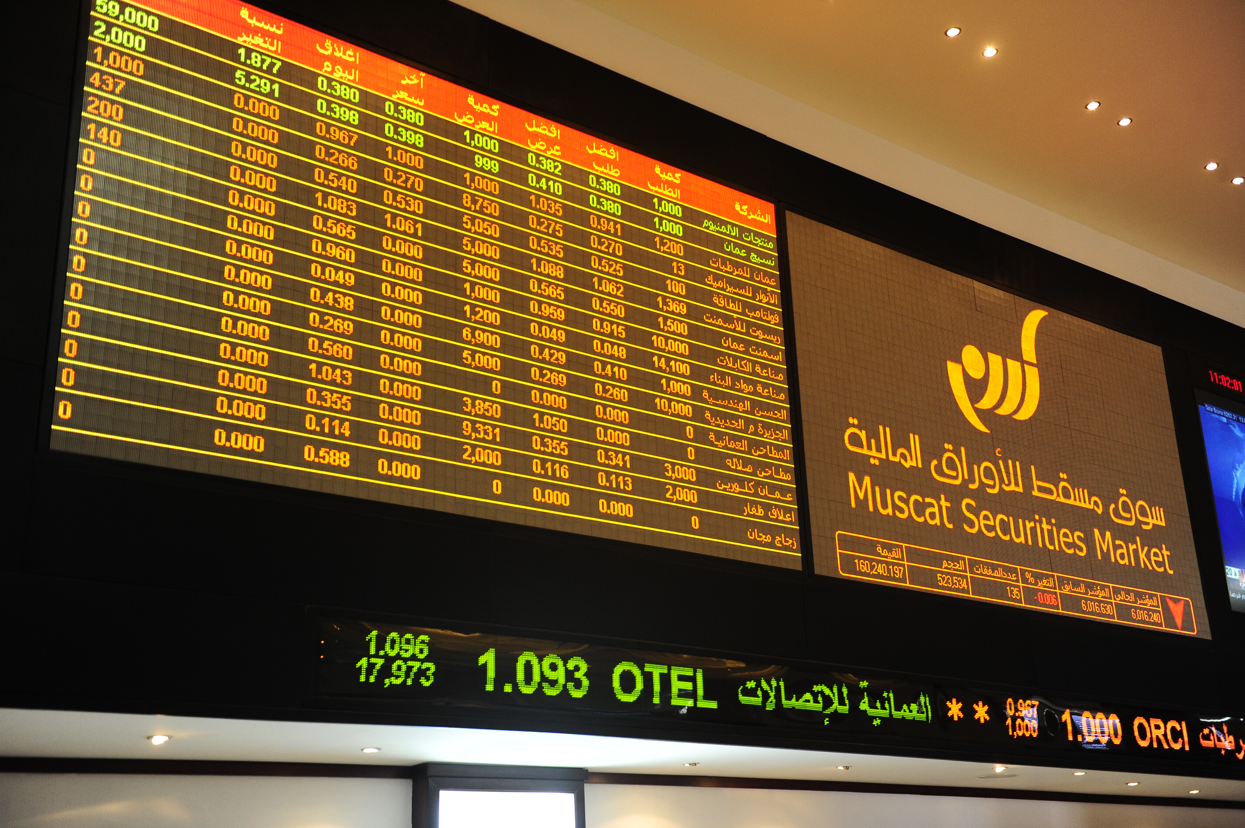Oman's share index ends on a flat note
