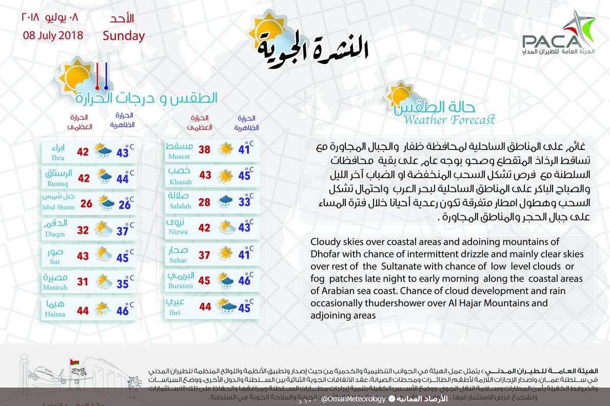حالة الطقس ودرجات الحرارة المتوقعة غدا بالسلطنة