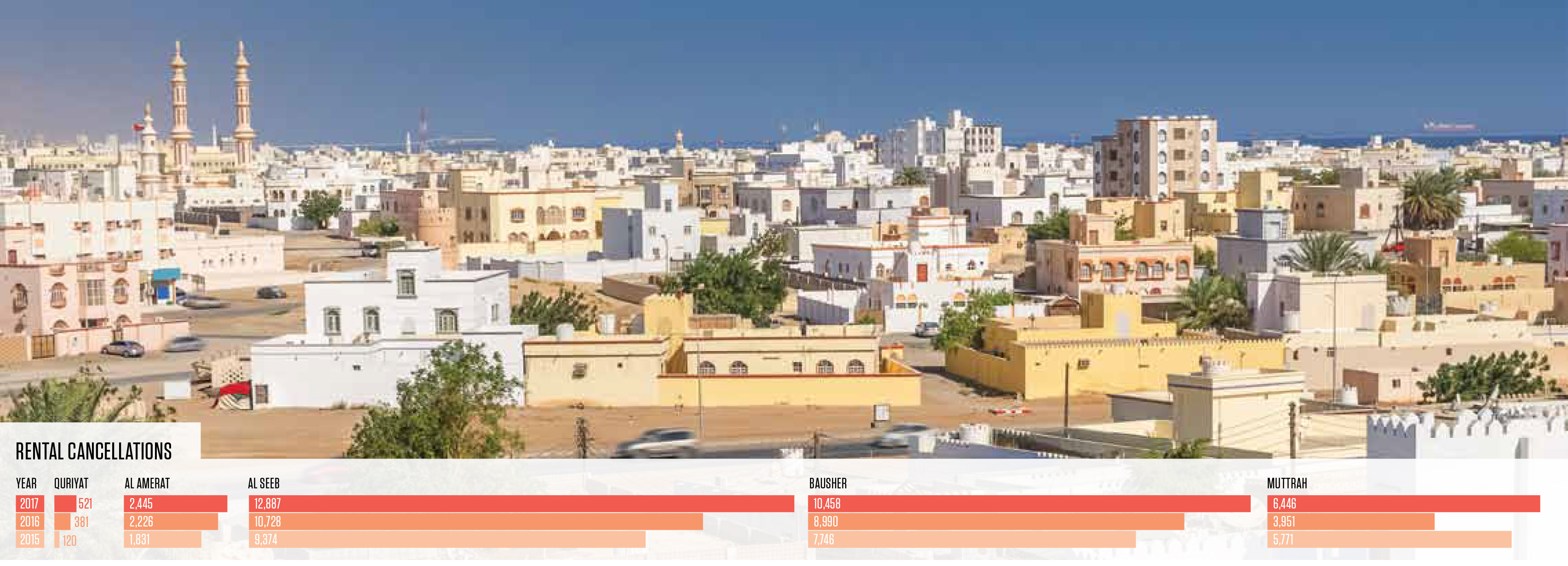Rents drop in Oman as more rental contracts ripped up