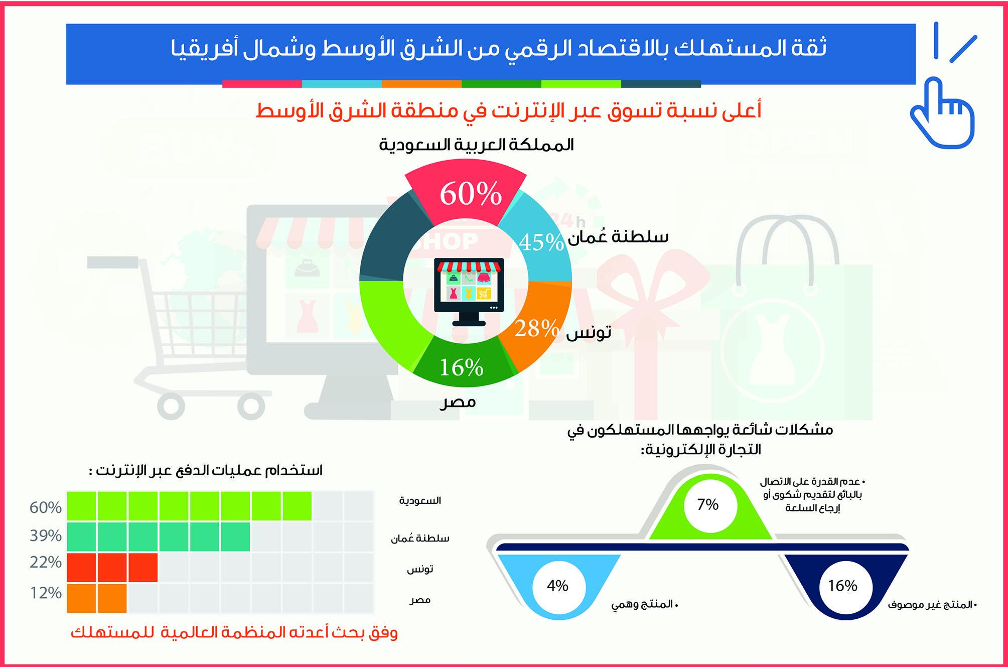 54% من المستهلكين بالسلطنة يتسوقون عبر الإنترنت
