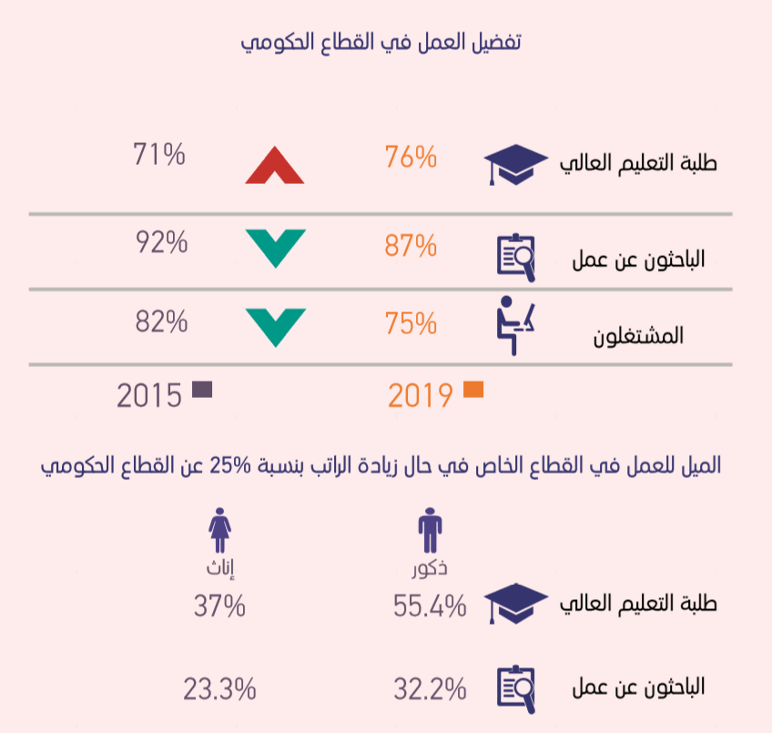 الوظيفة الحكومية «تهيمن»على خيارات الشباب