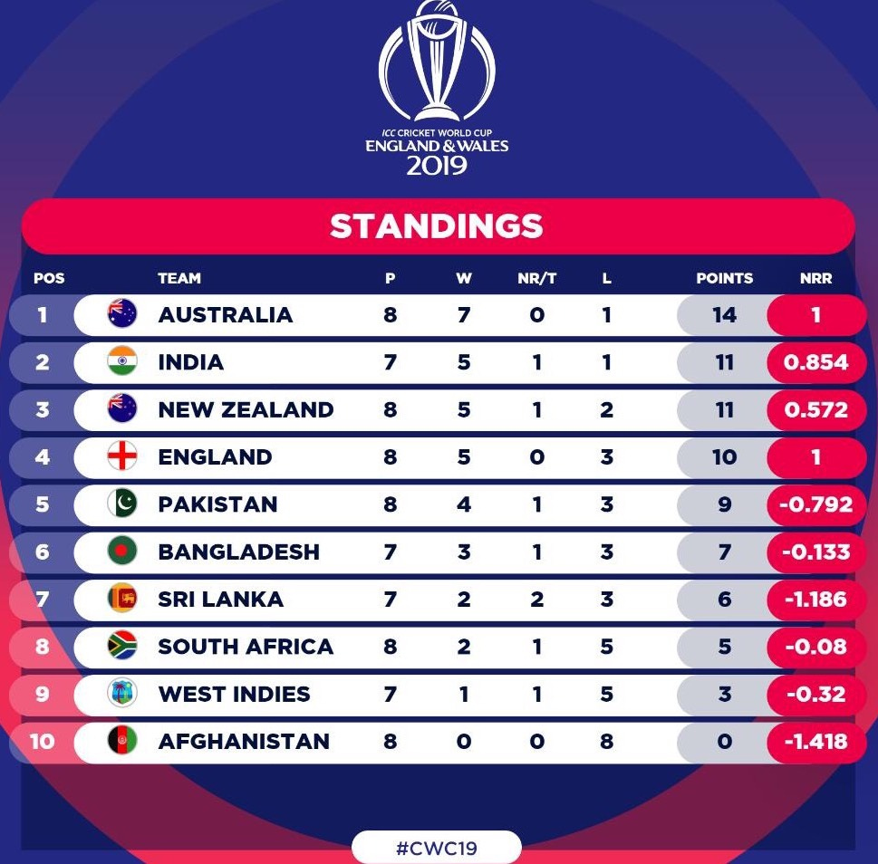 Cricket World Cup 2019 - Who will be the final four?