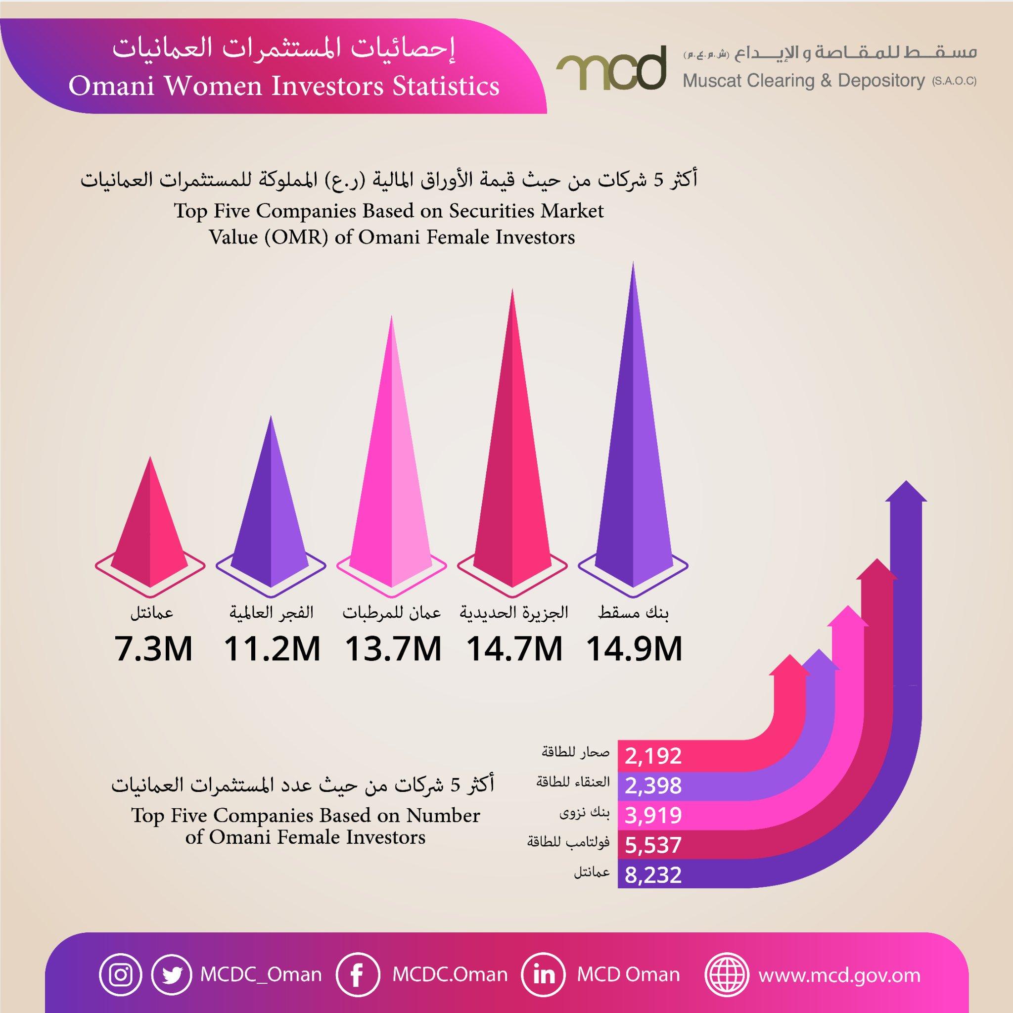 33 ألف مستثمرة عمانية يملكن 570 مليون ورقة مالية