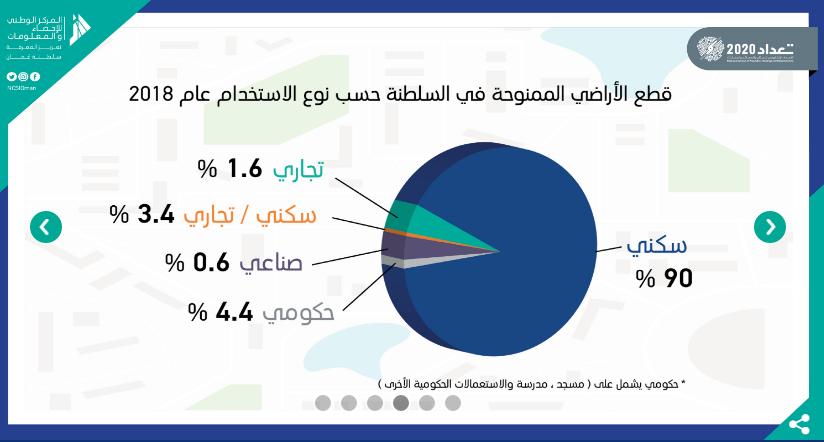 %90  من الأراضي الممنوحة في السلطنة لغرض سكني