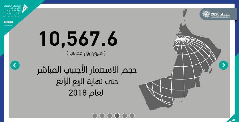 أكثرمن 10 مليون ريال حجم الاستثمار الأجنبي بالسلطنة حتى نهاية 2018