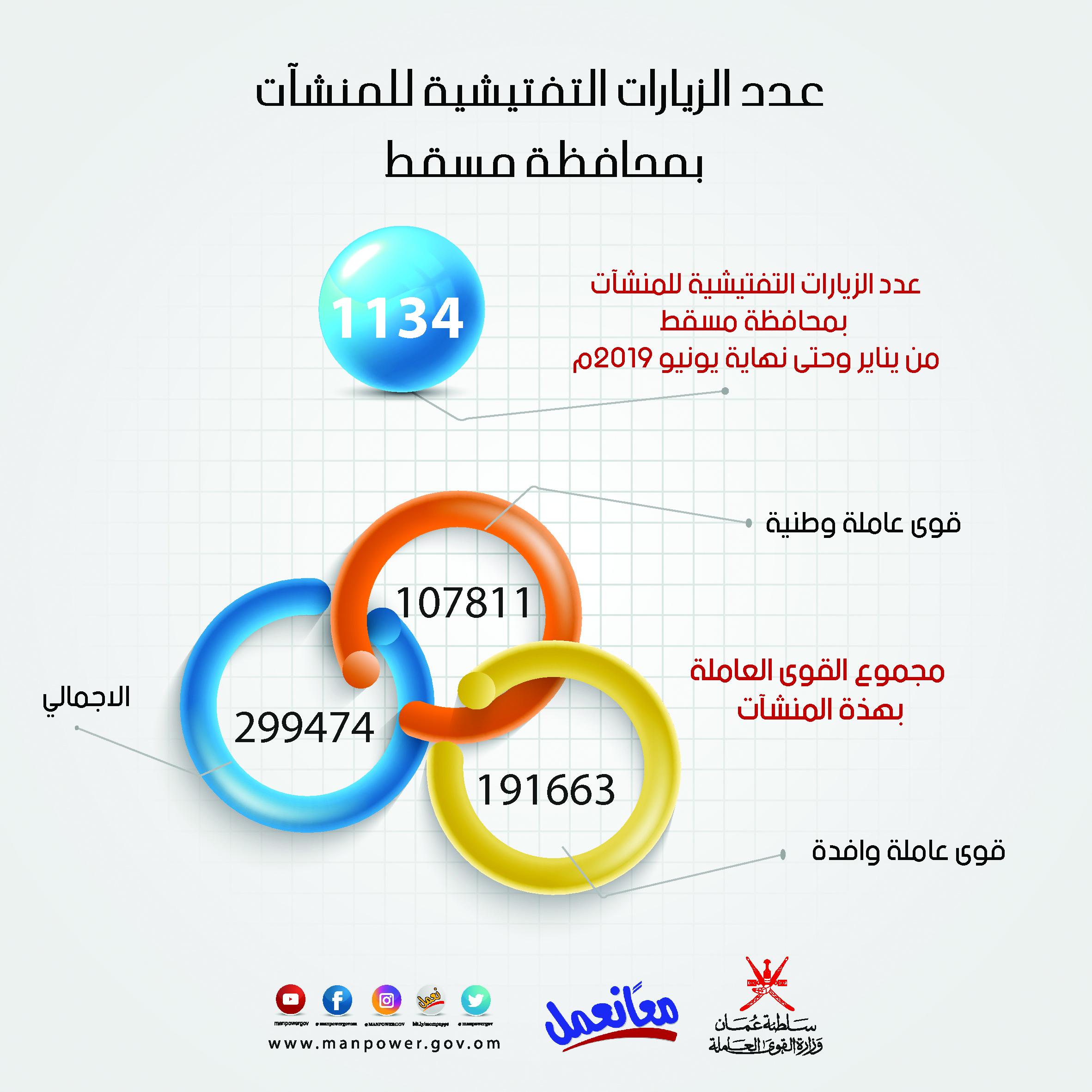 القوى العاملة: تسوية 6934 شكوى عمالية