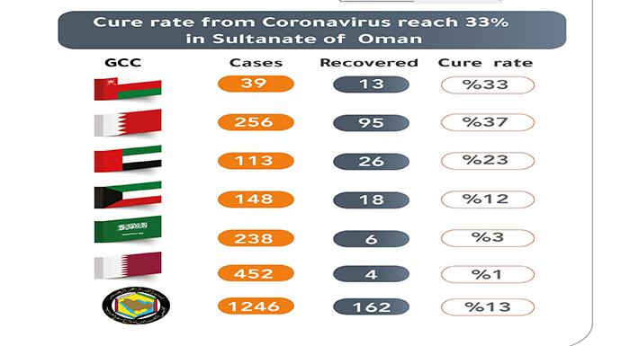 Coronavirus cases: 33 per cent cure rate in Oman