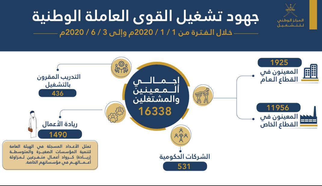 """""""التشغيل"""" يُعين 16339 عماني في 6 شهور"""