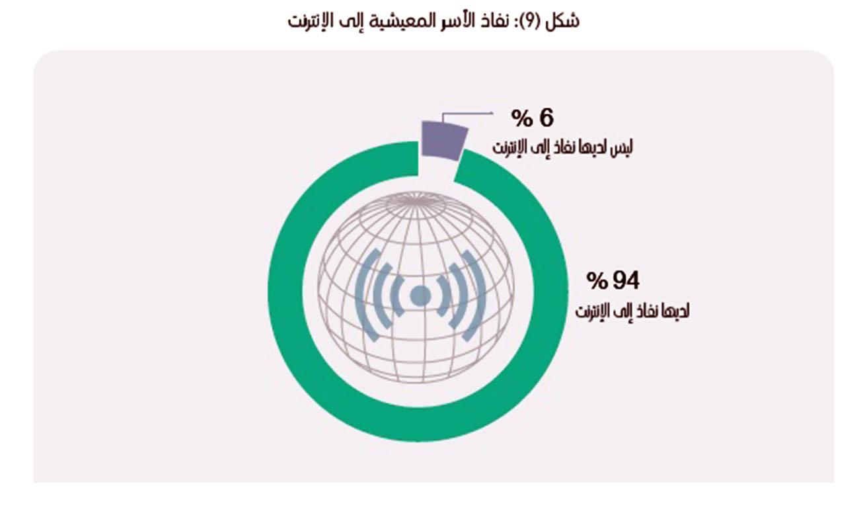 94%  نسبة نفاذ الأسر العمانية إلى الإنترنت.. و45% نسبة استخدام الحاسوب