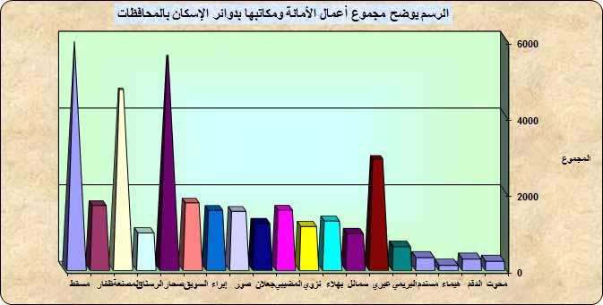 الإسكان: أكثر من 172 مليون قيمة التداول العقاري