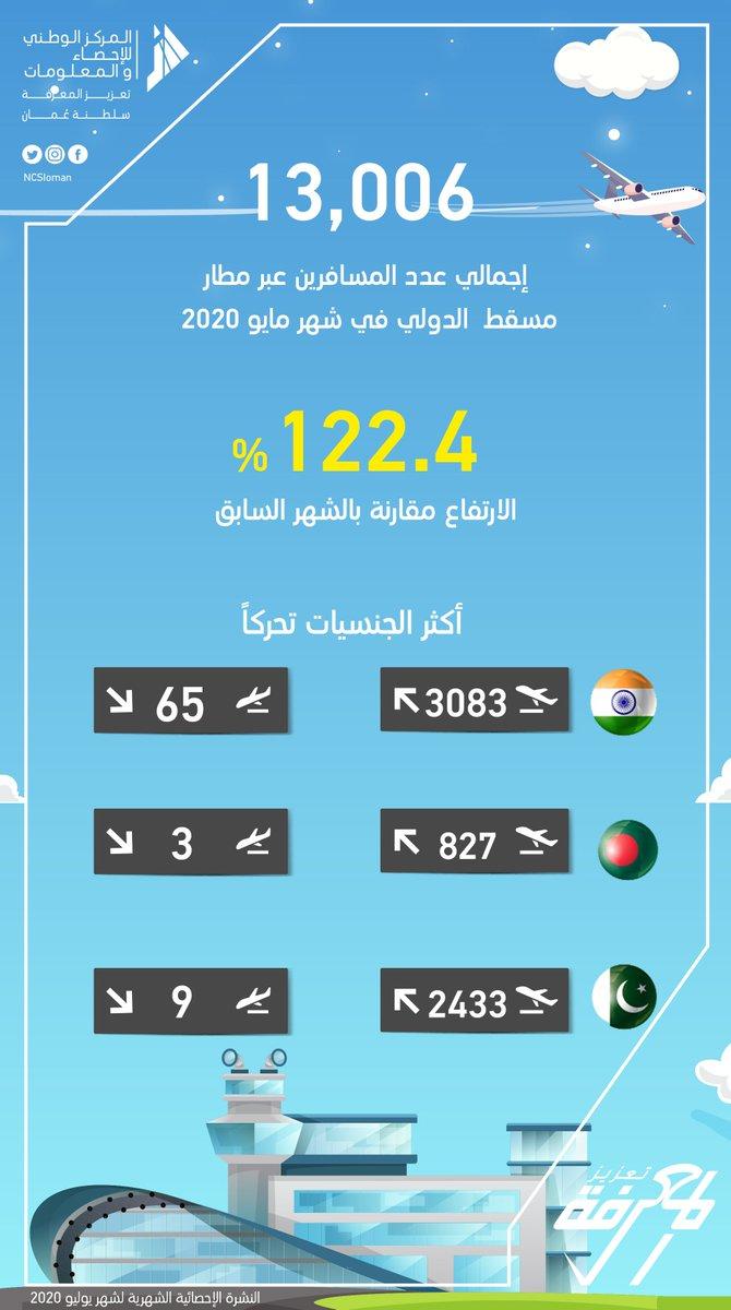 3 آلاف من الهنود غادروا السلطنة.. تعرف على أكثر الجنسيات تحركًا عبر مطار مسقط لشهر مايو