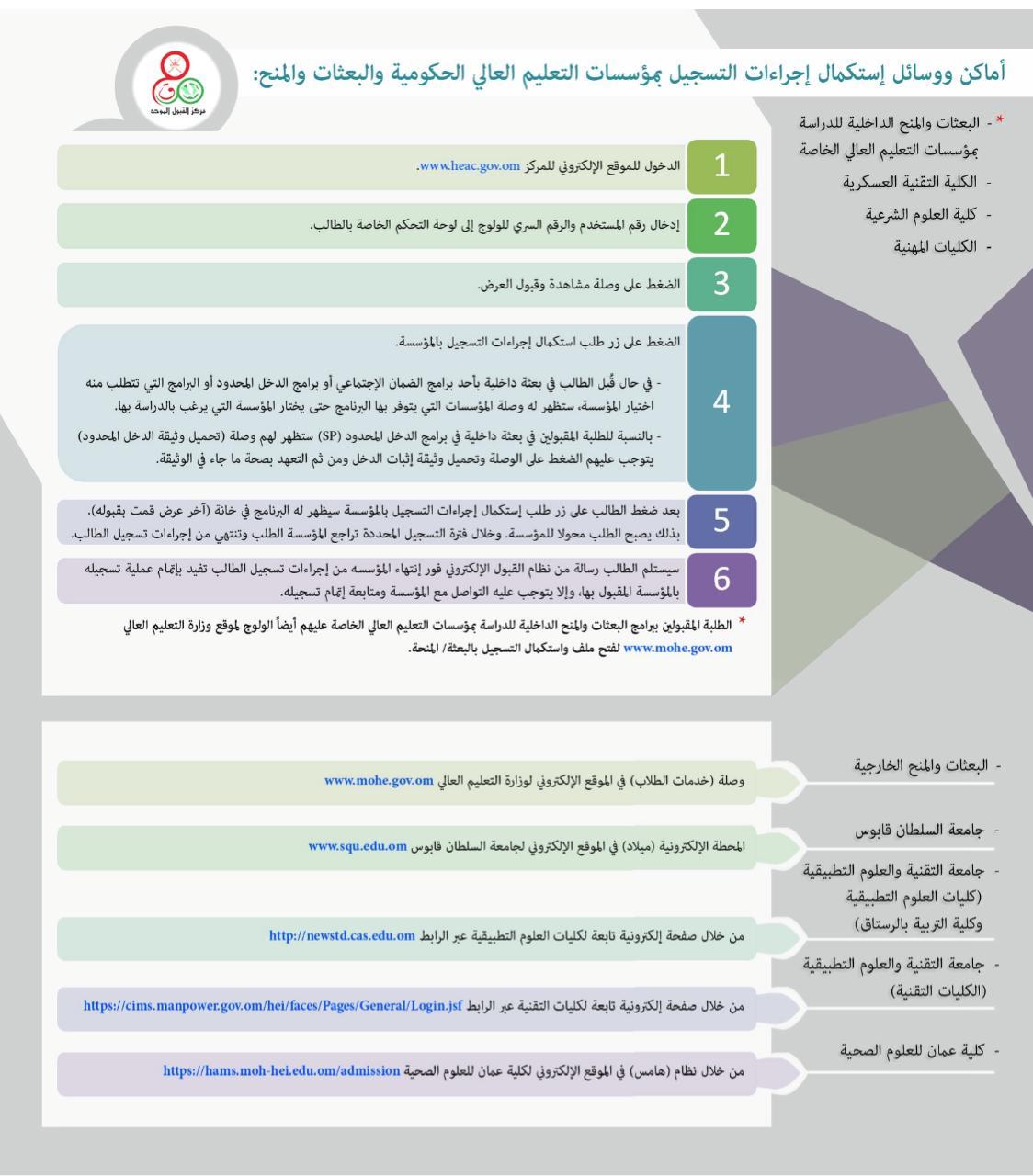 أماكن ووسائل استكمال إجراءات التسجيل بالمؤسسات الحكومية والبعثات والمنح