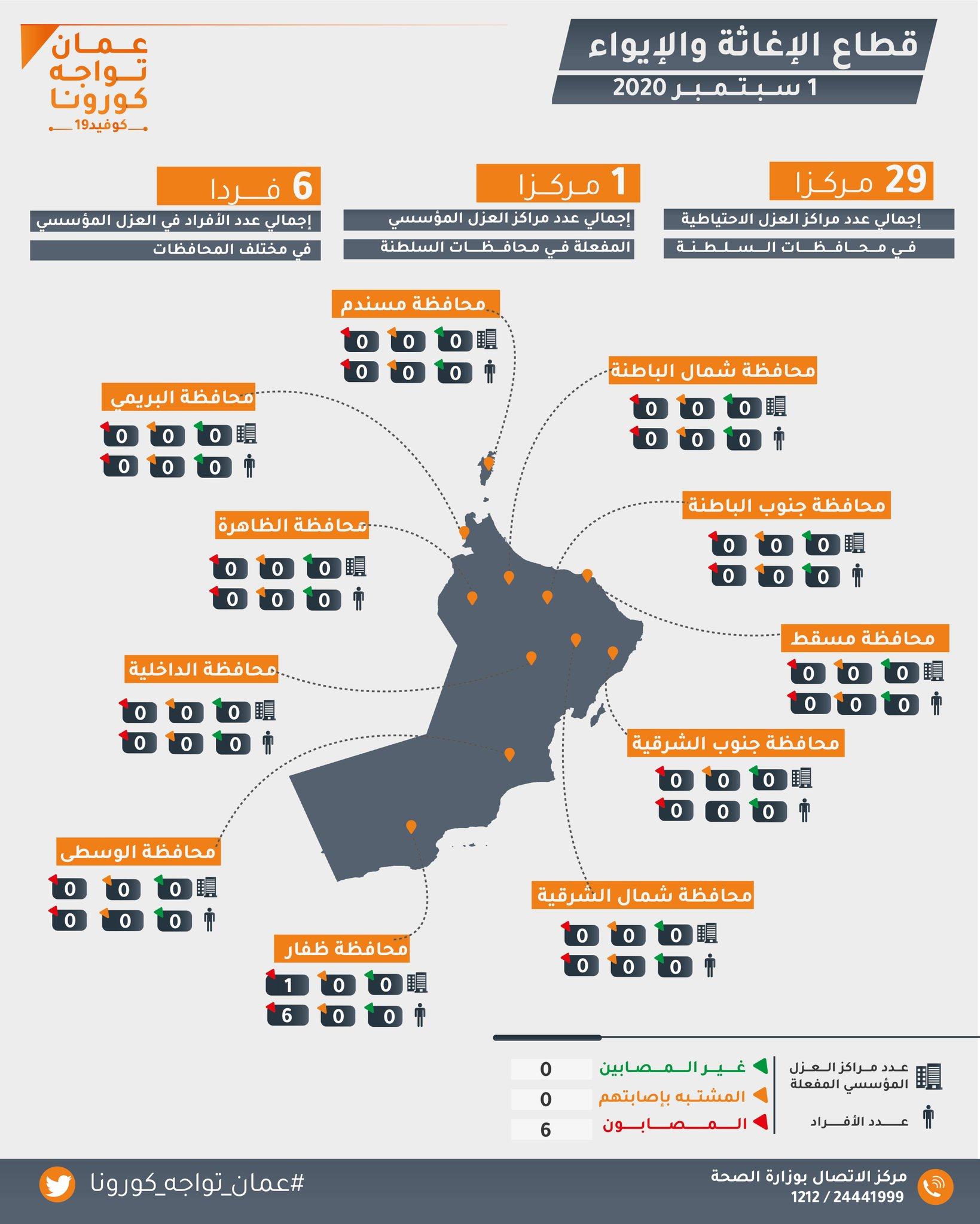 عمان تواجه كورونا..6 أشخاص في العزل المؤسسي فقط