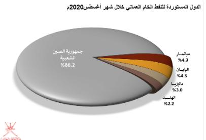 خلال أغسطس.. ارتفاع معدل كميات الإنتاج اليومية للسلطنة من النفط الخام