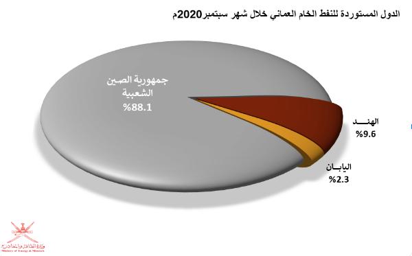الصين تستحوذ على 88.1% من صادرات النفط العماني