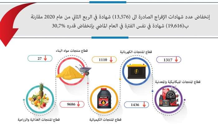 أكثر من 13.5 ألف شهادة إفراج صادرة لأهم السلع في المنتجات الميكانيكية والمعدنية والكهربائية