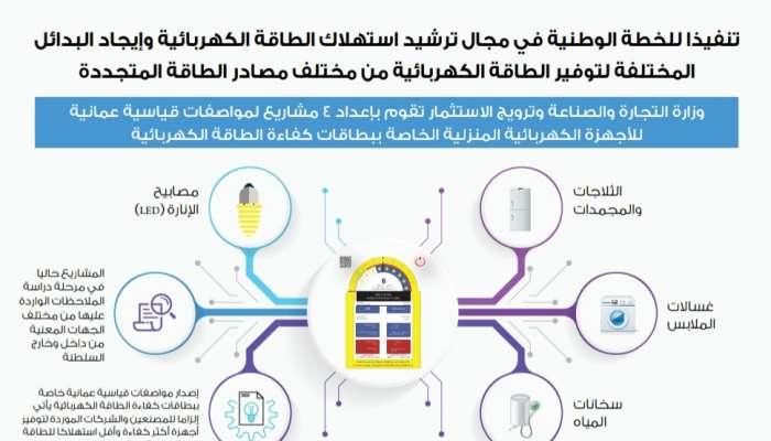 إعداد 4 مشاريع لمواصفات قياسية عمانية للأجهزة الكهربائية المنزلية خاصة ببطاقات كفاءة الطاقة الكهربائية