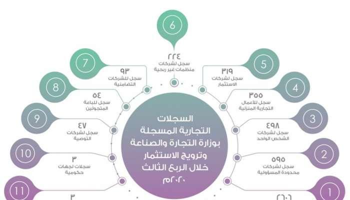 4797 سجلًا تجاريًا لدى وزارة التجارة والصناعة وترويج الاستثمار