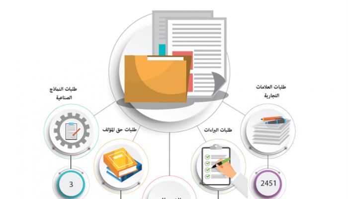 2740 طلبًا للعلامات التجارية وبراءات الاختراع وحق المؤلف والنماذج الصناعية