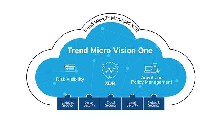Trend Micro Vision One platform launched