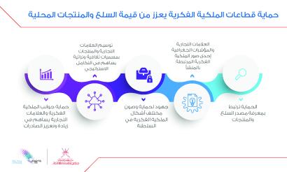 حماية قطاعات الملكية الفكرية يُسهم في تعزيز الصادرات وإيجاد أسواق جديدة للمنتجات الوطنية