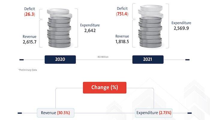 Oman's budget deficit increases, public and oil revenue declines