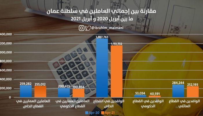 احصائية تشير لانخفاض أعداد العاملين في القطاعين الحكومي والخاص