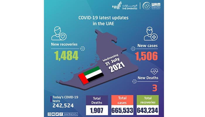 UAE announces 1,506 new COVID-19 cases, 1,484 recoveries