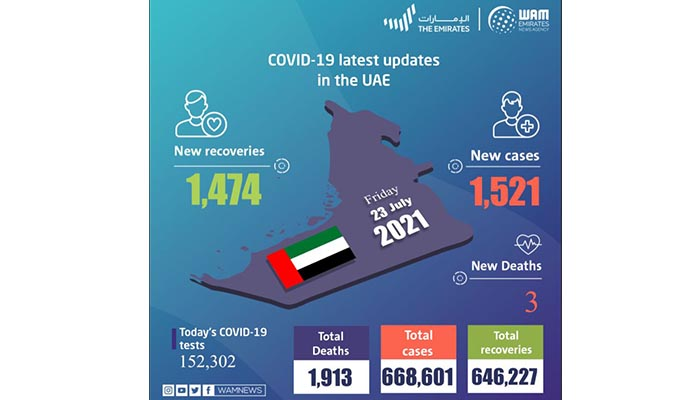 UAE announces 1,521 new COVID-19 cases, 1,474 recoveries